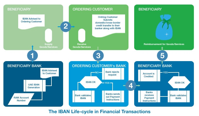 The IBAN Life-cycle in Financial Transactions