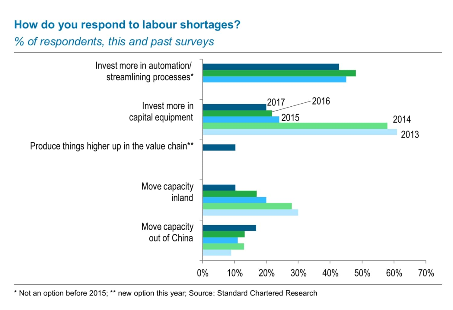 Graph showing % of respondents and how they respond to labour shortages