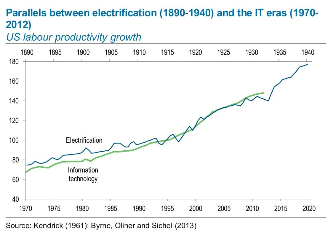 Graph showing US labour productivity growth