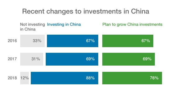 Chart showing investment in China is on the rise