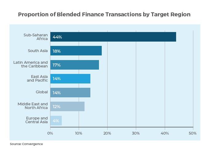 blended finance transactions