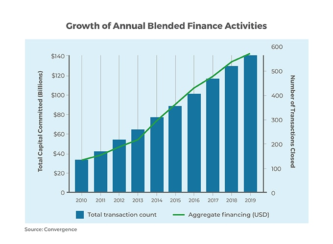 growth of annual blended finance activities
