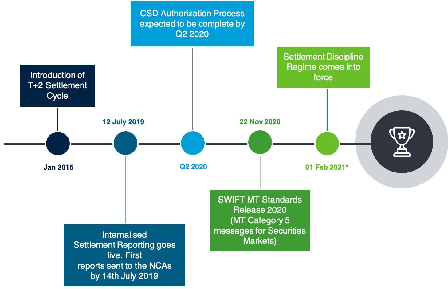 CSDR timeline