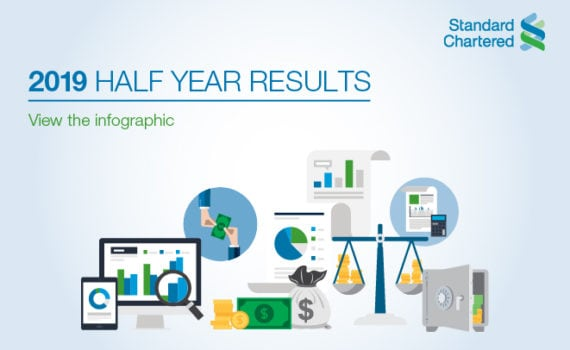 half year results 2019 infographic
