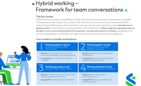 Hybrid working – Framework for team conversations