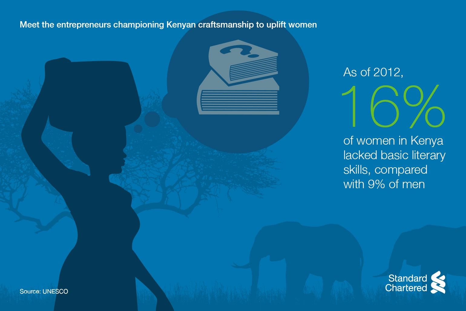 As of 2012, 16% of women in Kenya lacked basic literary skills, compared with 9% of men