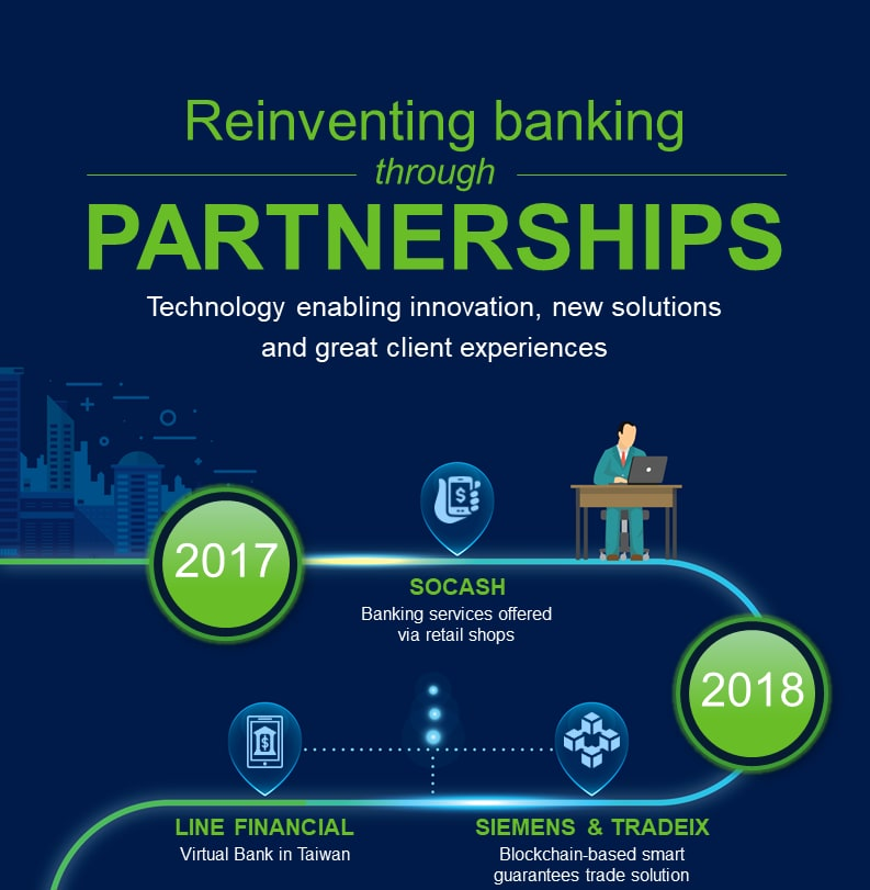 Reinventing banking through partnerships