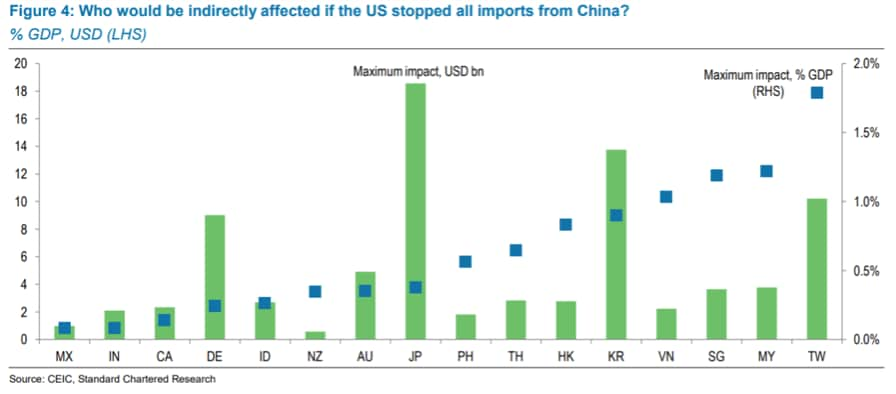 Graph titled Figure 4: Who would be indirectly affected if the US stopped all imports from China?