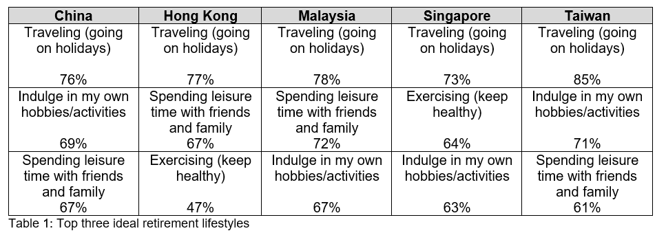 Leisure travel stands out as top retirement lifestyle