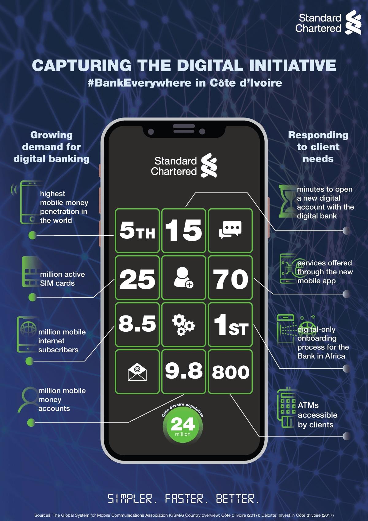 Infographic: Capturing the digital initiative