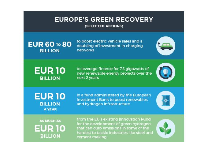 Actions describing Europe's Green Recovery