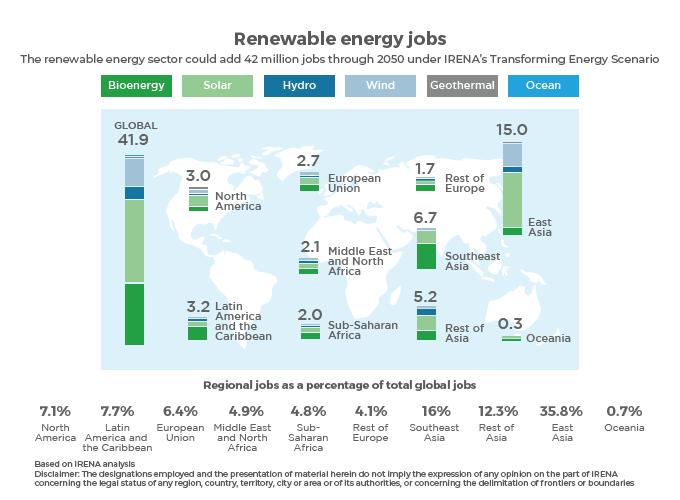 Infographic showing renewable energy jobs