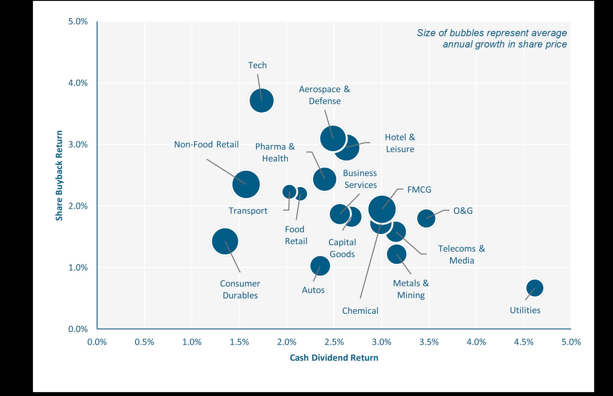average shareholder return by sector