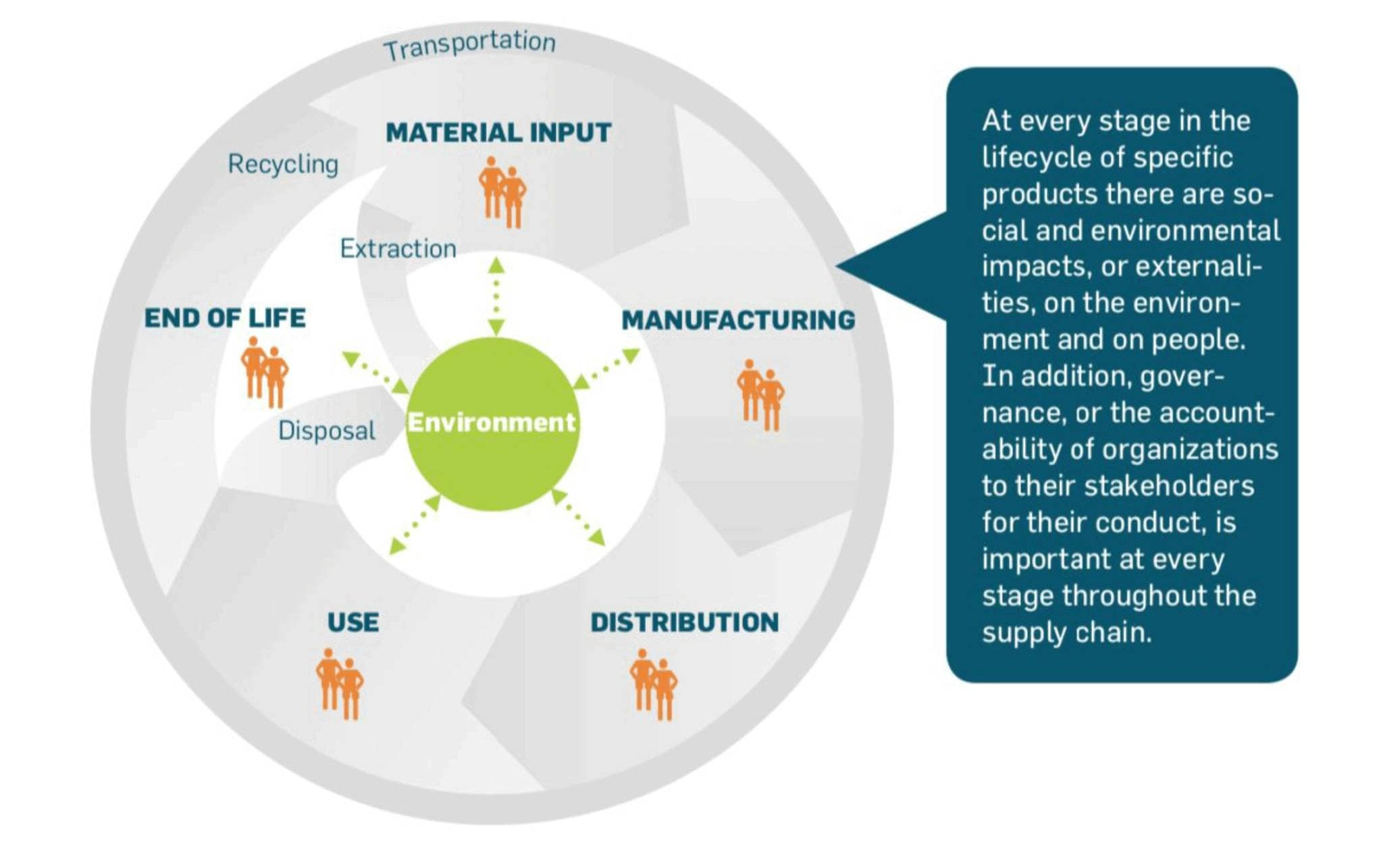 Global supply chain environmental, social and economic impacts