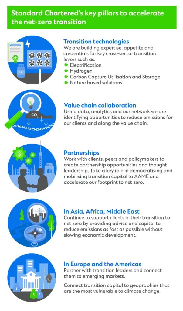 Key pillars to accelerate net-zero transition infographic