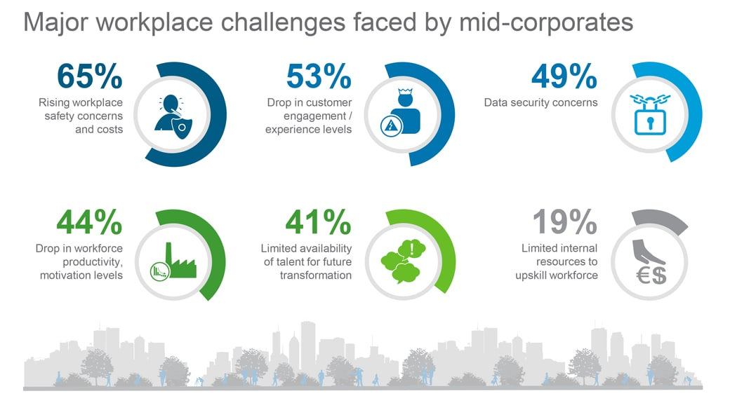 major workplace challenges