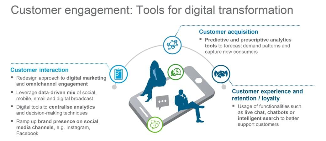 Tools for digital transformation