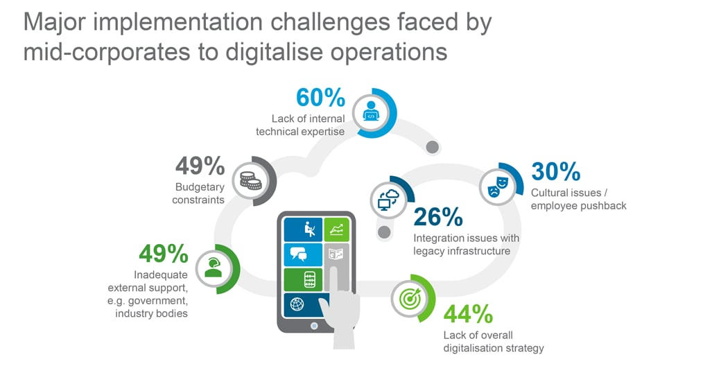 Implementation challenges to digitalise operations