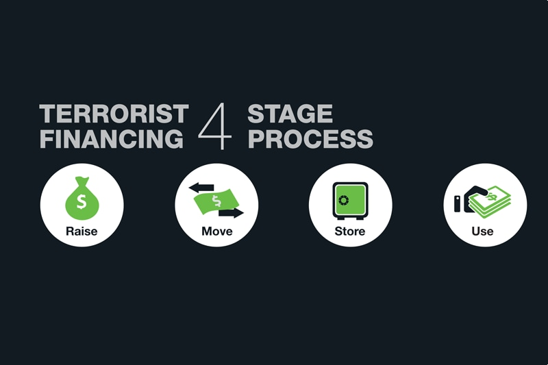 Terrorist financing 4 stage process