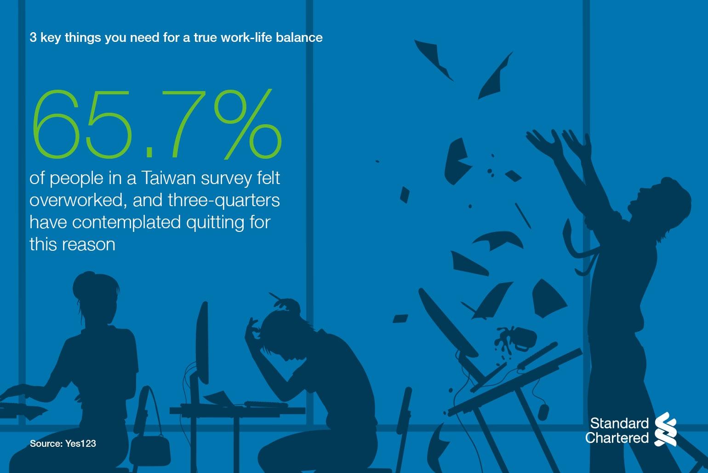65.7% of people in a Taiwan survey felt overworked