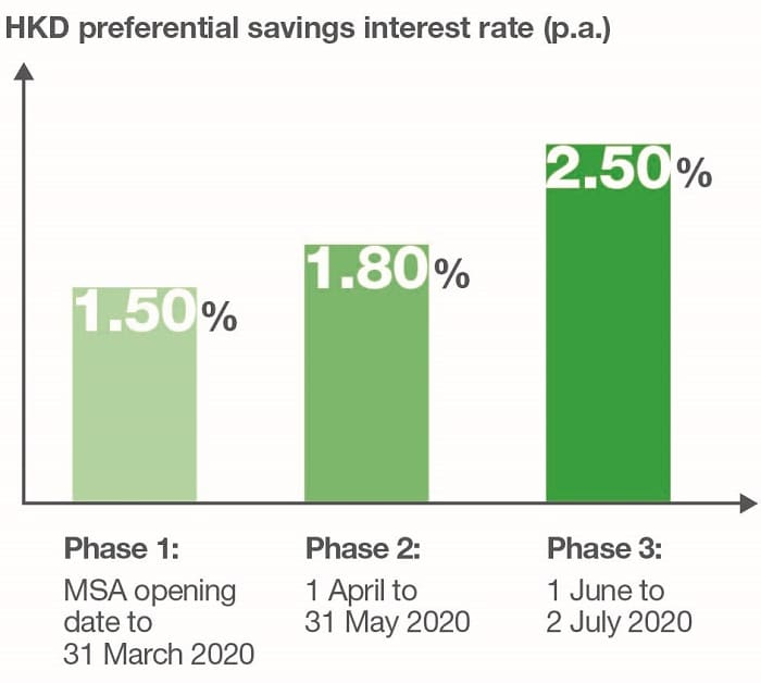Up to 2.50% p.a. HKD Savings Interest Rate.