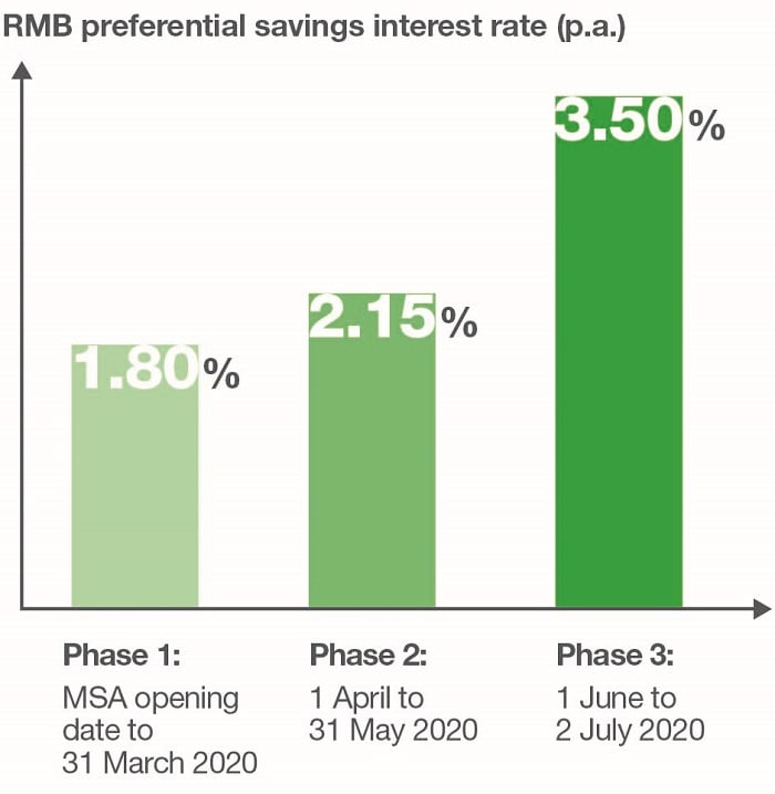 Up to 3.50% p.a. RMB Savings Interest Rate.