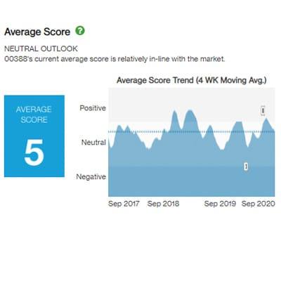 Hk sxa average score en