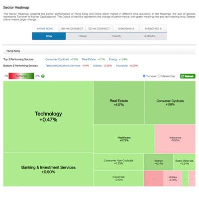 Hk sxa sector heatmap en