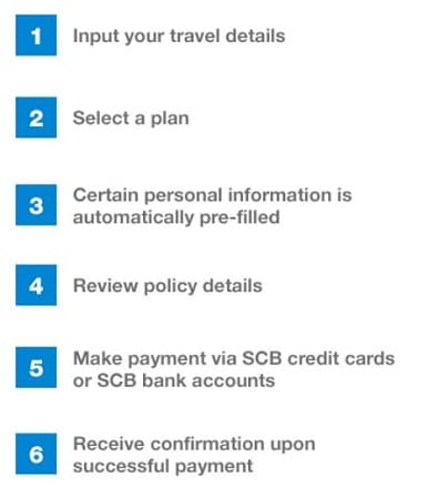 List of steps to apply travel insurance on SC mobile