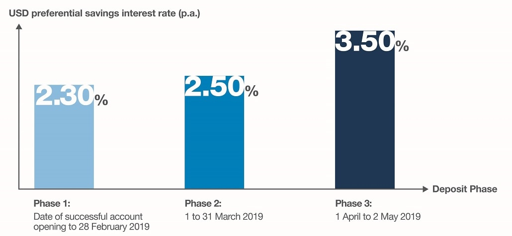 Up To 3 50 P A Usd Savings Interest Rate1