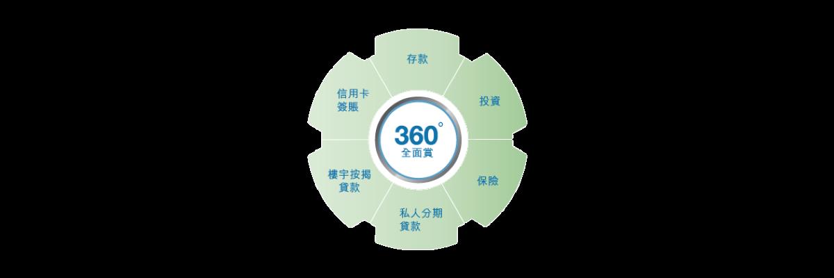 360°全面賞積分可換取的精彩獎賞