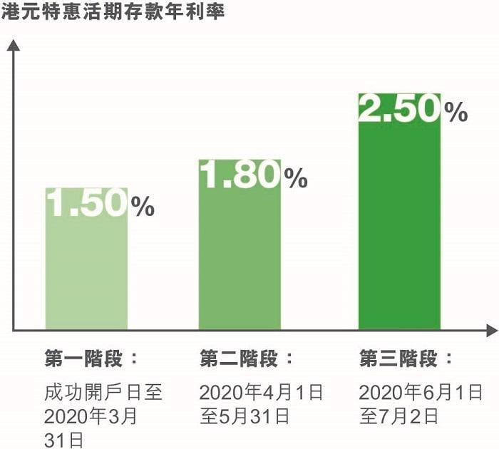 高達2.50%港元存款年利率