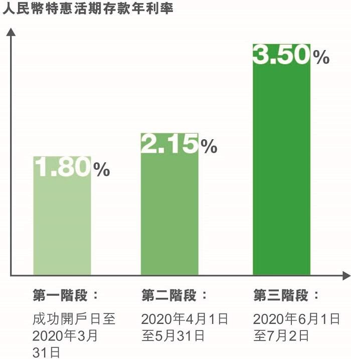 高達3.50%人民幣存款年利率(只適用於「優先理財」客戶)