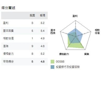 Hk sxa component score zh