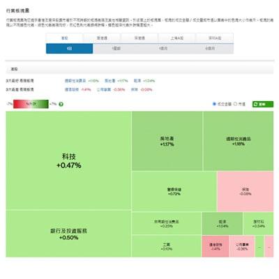 Hk sxa sector heatmap zh