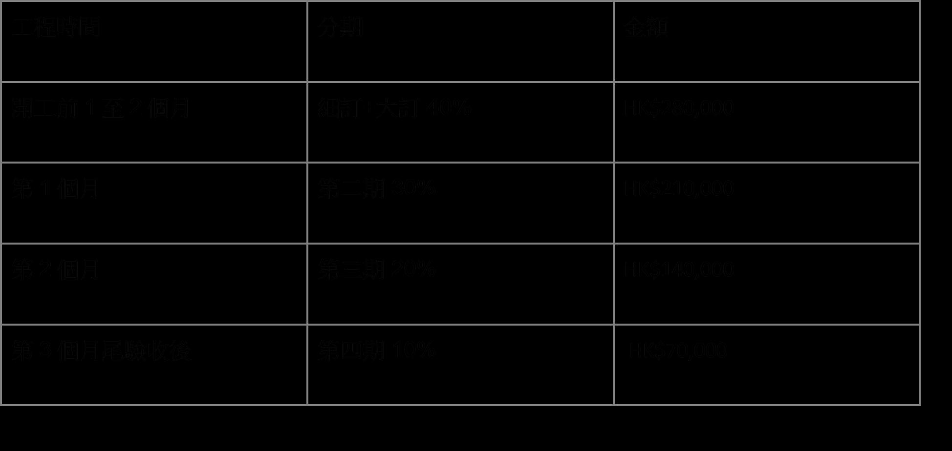 Loan tips Decoratio Table