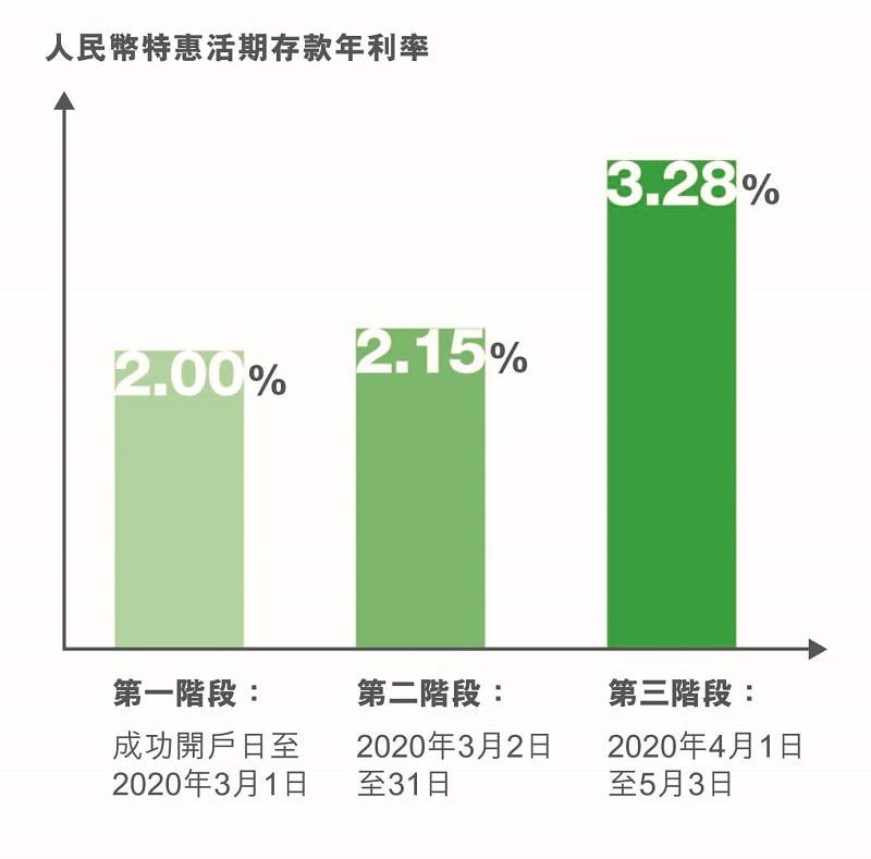 人民幣特惠活期存款年利率圖表