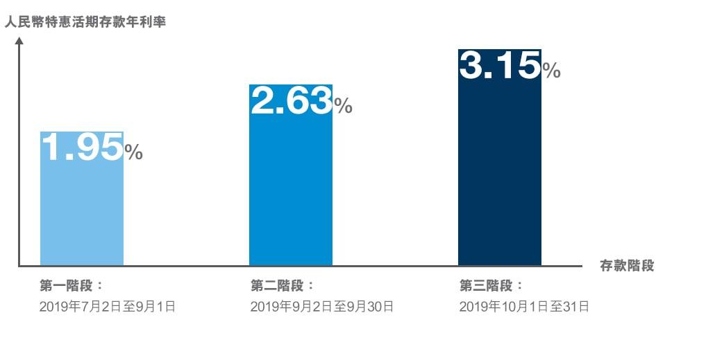 其他客戶尊享的人民幣特惠活期存款年利率