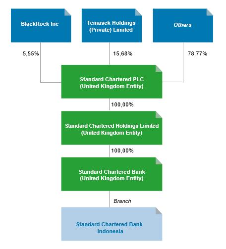 Struktur pemegang saham