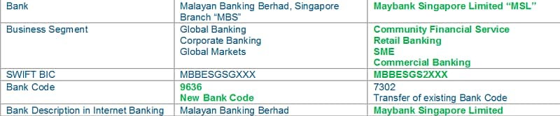 Maybank-SWIFT-Bank-Identifier-Code-BIC