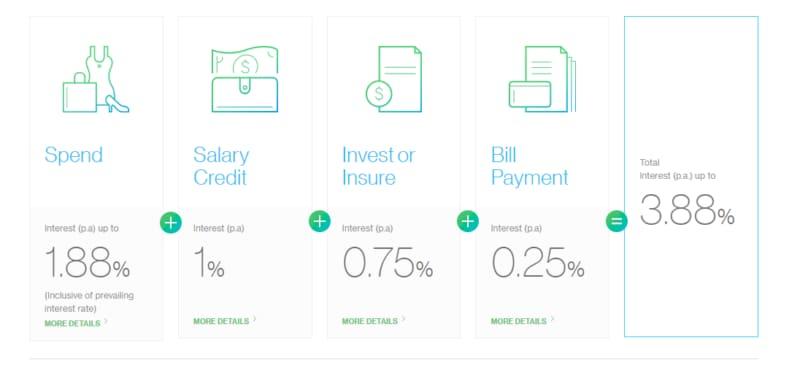 Standard-Chartered-Bonus-Saver-Interest-Rate-Calculator