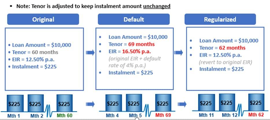 CashOne Personal Loan - Standard Chartered Singapore