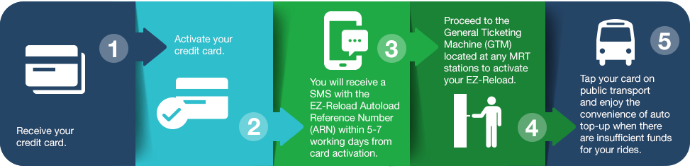 Unlimited Cashback EZ-Reload