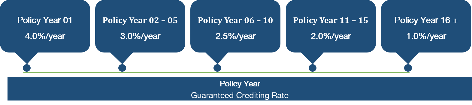 Crediting-rate